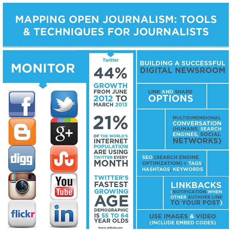 Open-Journalism